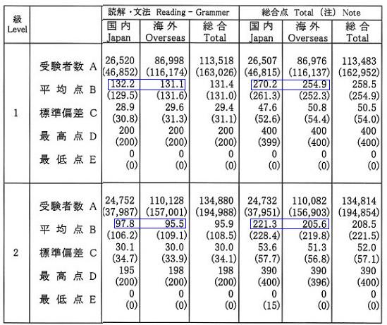 日语能力考试英语怎么说