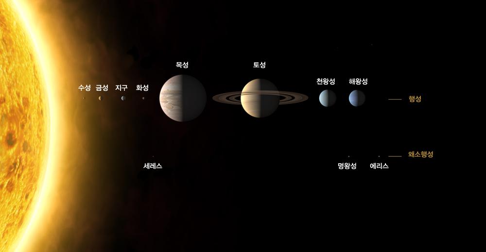 文知识小百科之太阳系的组成