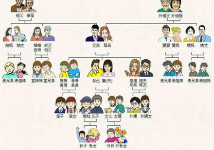 Talking about family members in Chinese is very complicated due to the ...